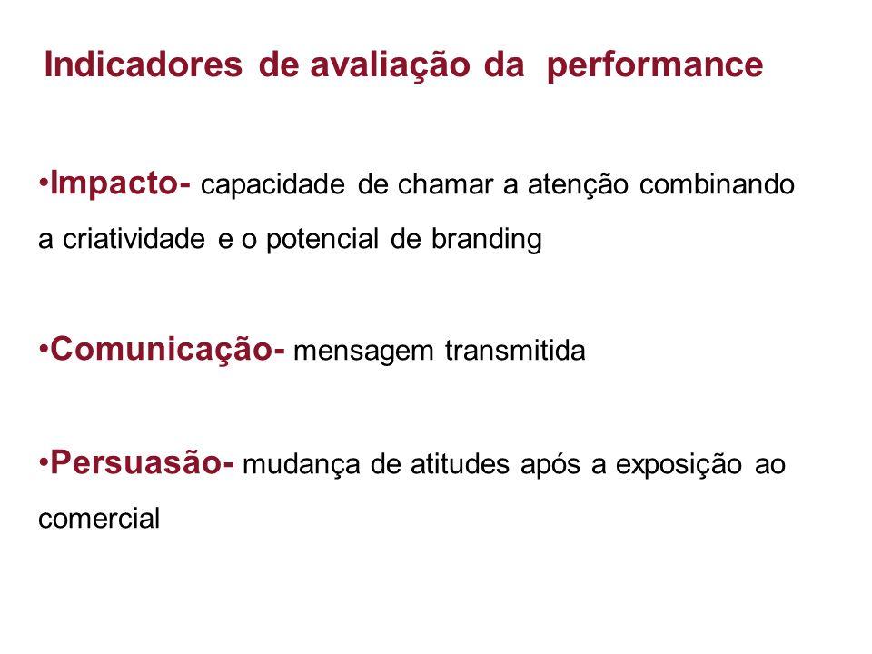 Indicadores de avaliação da performance