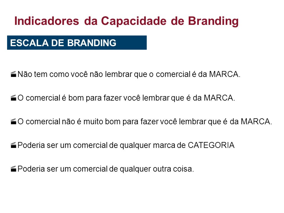 Indicadores da Capacidade de Branding