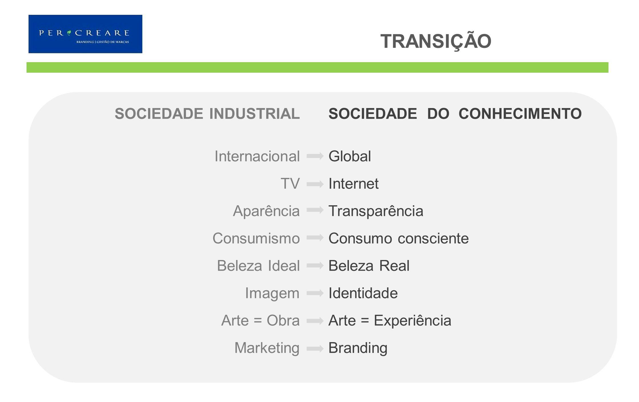 TRANSIÇÃO SOCIEDADE INDUSTRIAL Internacional TV Aparência Consumismo