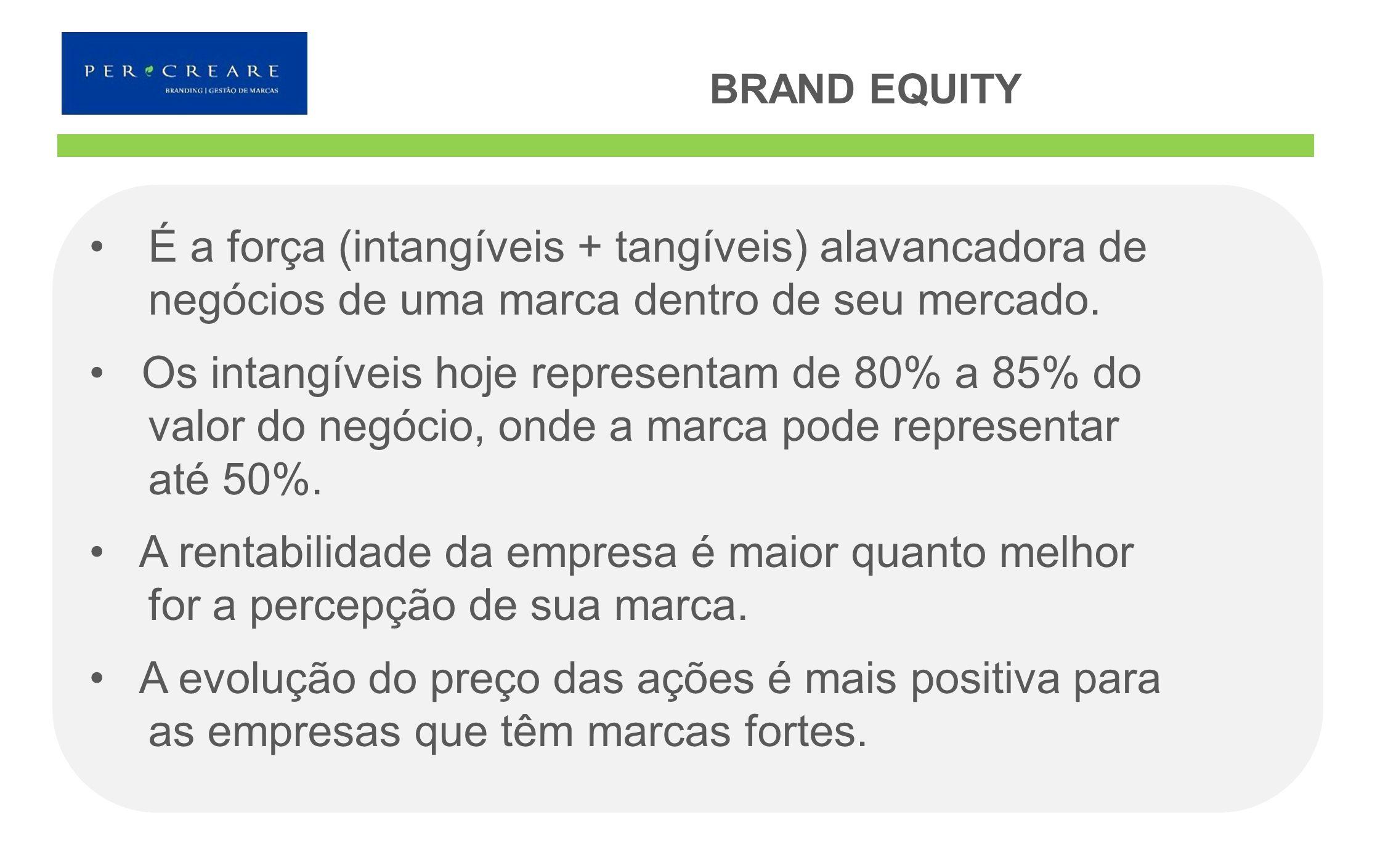 BRAND EQUITY É a força (intangíveis + tangíveis) alavancadora de negócios de uma marca dentro de seu mercado.