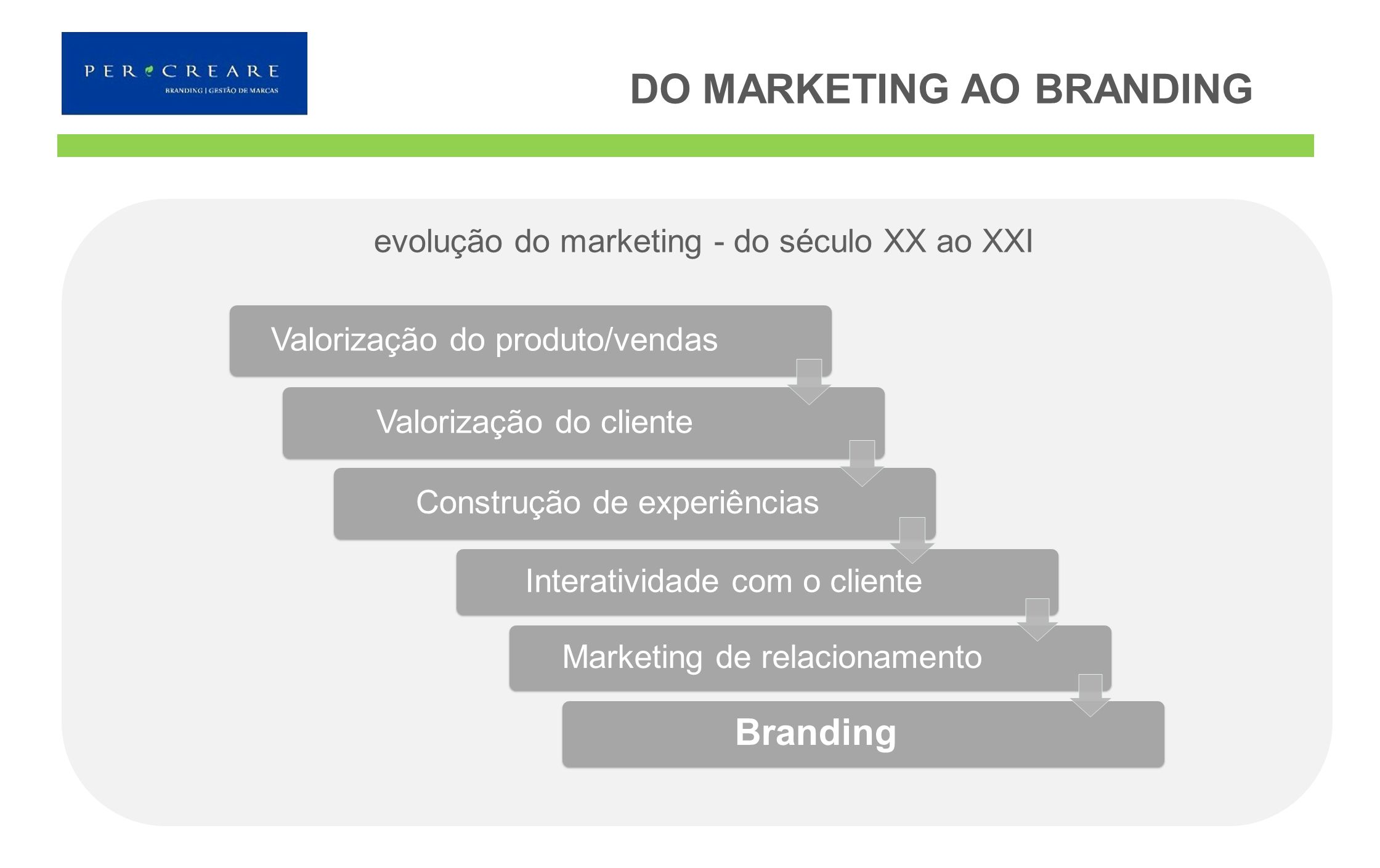 DO MARKETING AO BRANDING