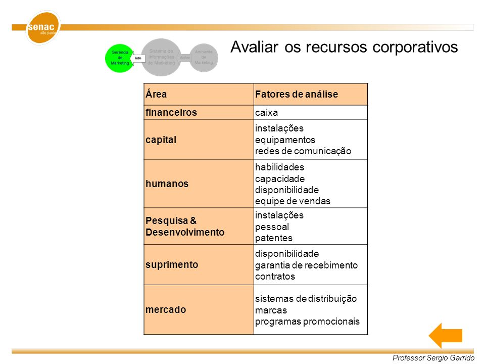 Avaliar os recursos corporativos
