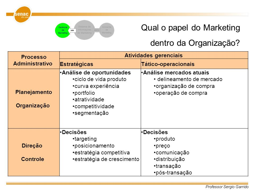 Qual o papel do Marketing dentro da Organização