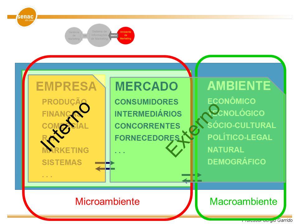 Microambiente Macroambiente Interno Externo
