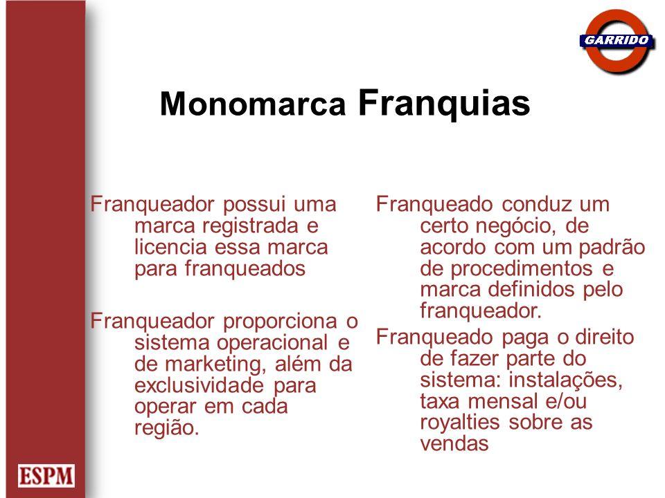 Monomarca Franquias Franqueador possui uma marca registrada e licencia essa marca para franqueados.