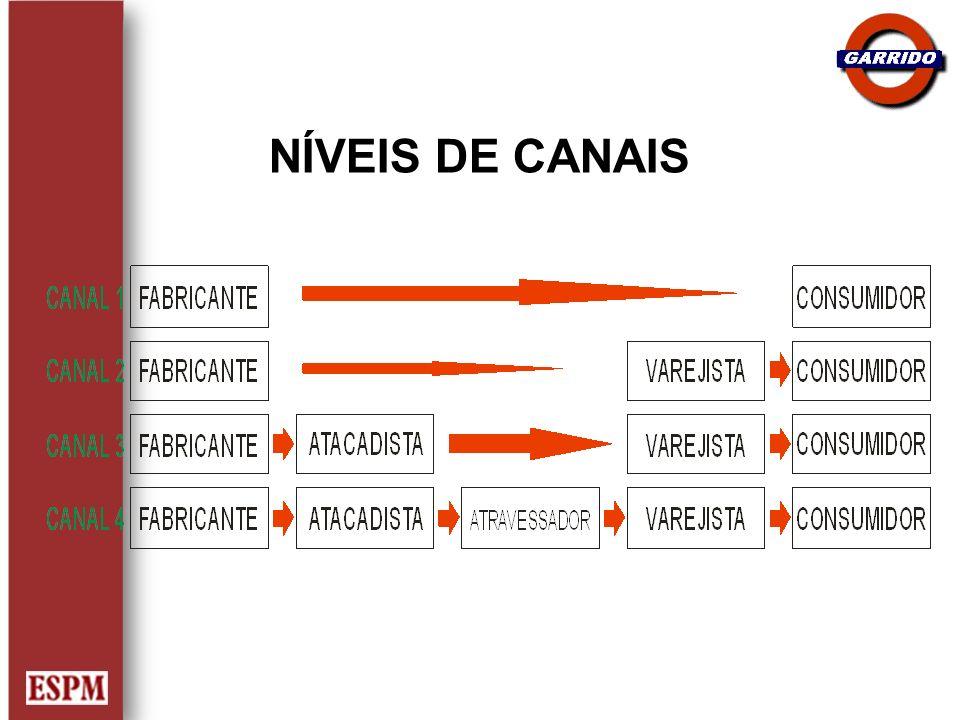 NÍVEIS DE CANAIS