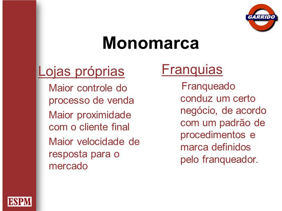 Monomarca Franquias Lojas próprias