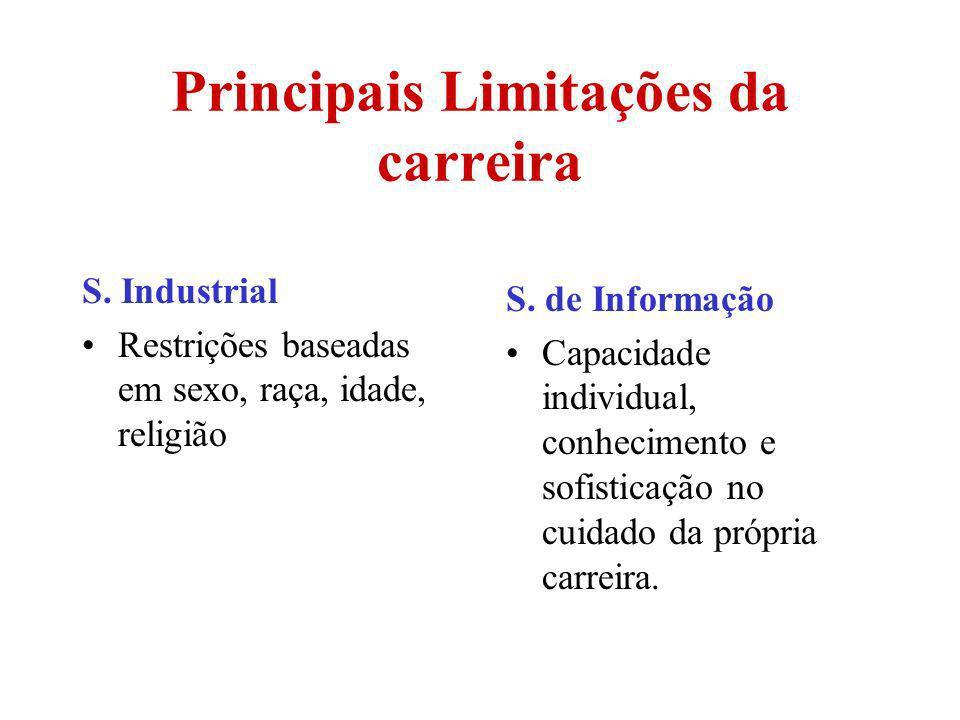 Principais Limitações da carreira
