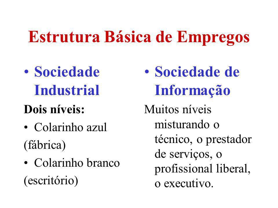 Estrutura Básica de Empregos