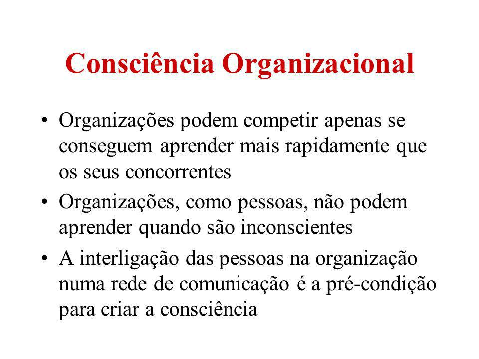 Consciência Organizacional
