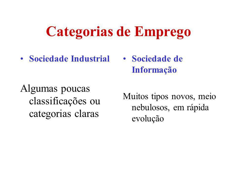 Categorias de Emprego Sociedade Industrial. Algumas poucas classificações ou categorias claras. Sociedade de Informação.