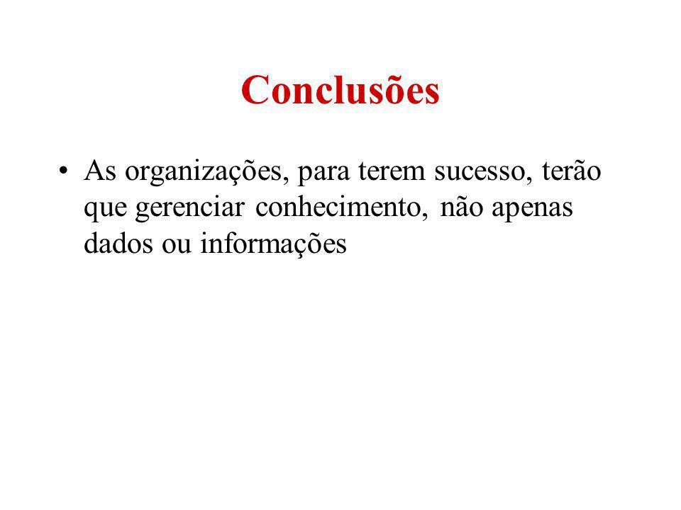 Conclusões As organizações, para terem sucesso, terão que gerenciar conhecimento, não apenas dados ou informações.