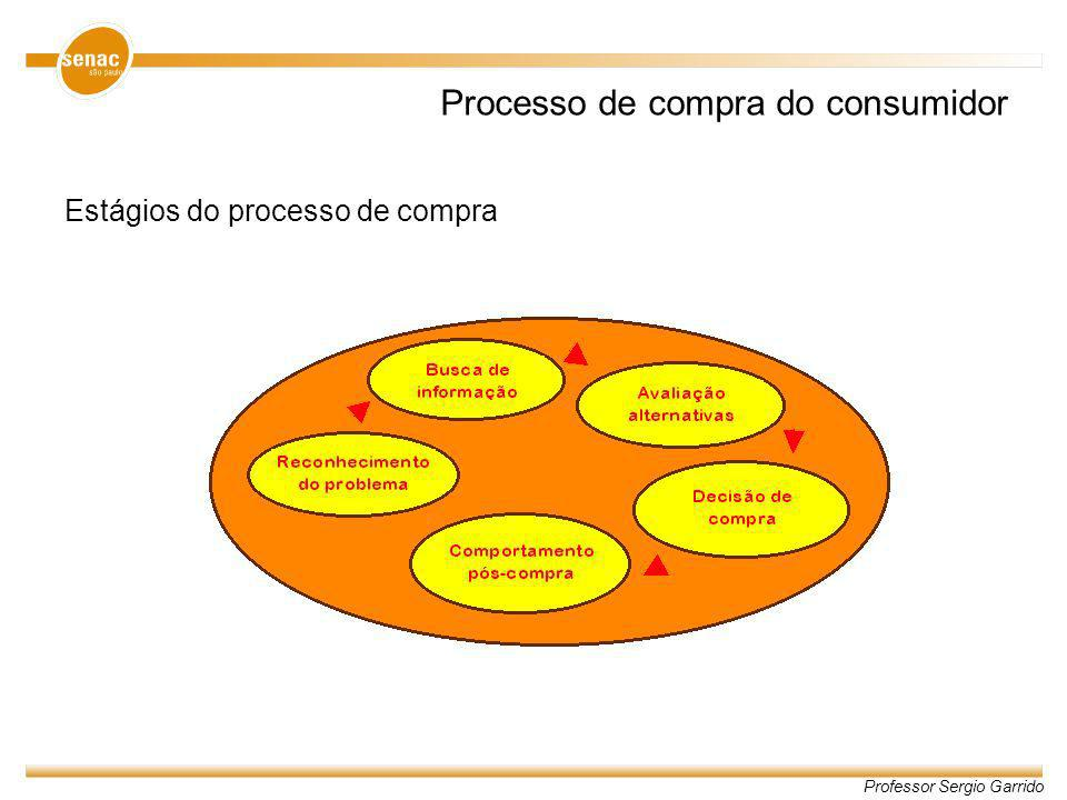 Processo de compra do consumidor