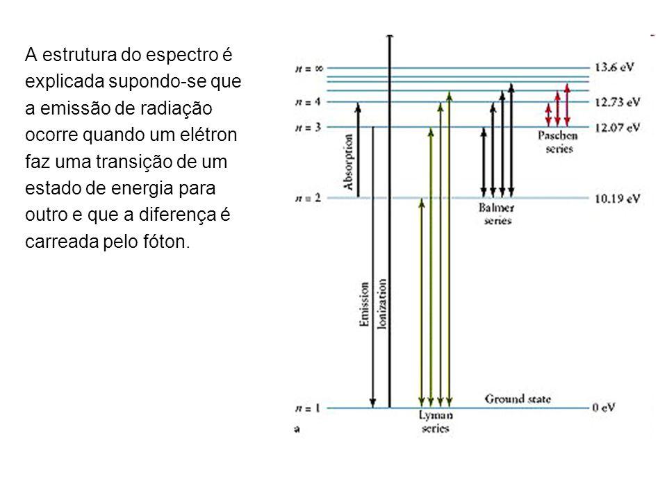 A estrutura do espectro é