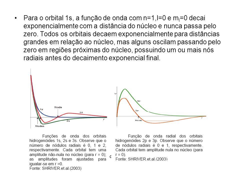 Para o orbital 1s, a função de onda com n=1,l=0 e ml=0 decai exponencialmente com a distância do núcleo e nunca passa pelo zero.