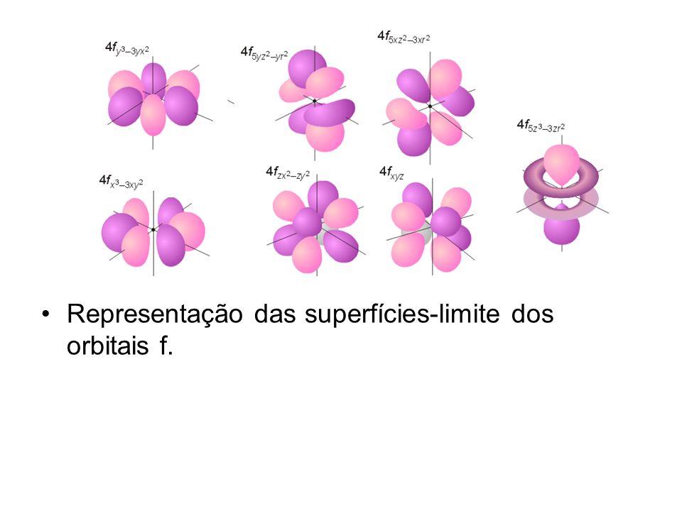 Representação das superfícies-limite dos orbitais f.