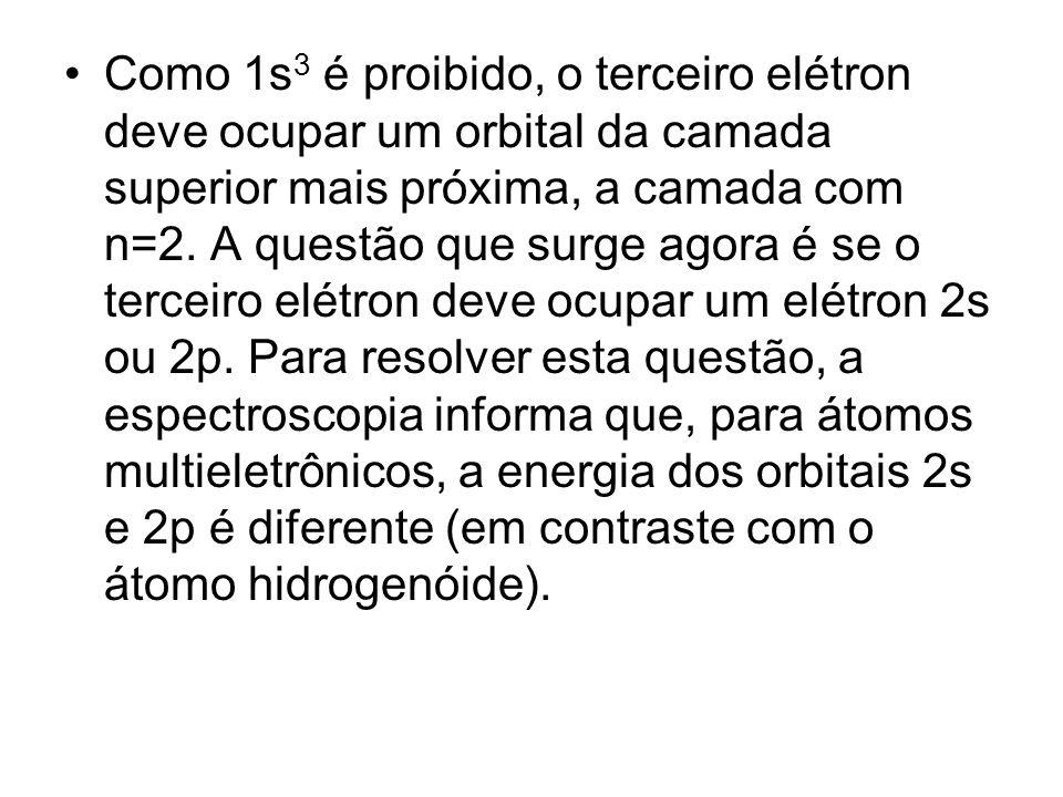 Como 1s3 é proibido, o terceiro elétron deve ocupar um orbital da camada superior mais próxima, a camada com n=2.
