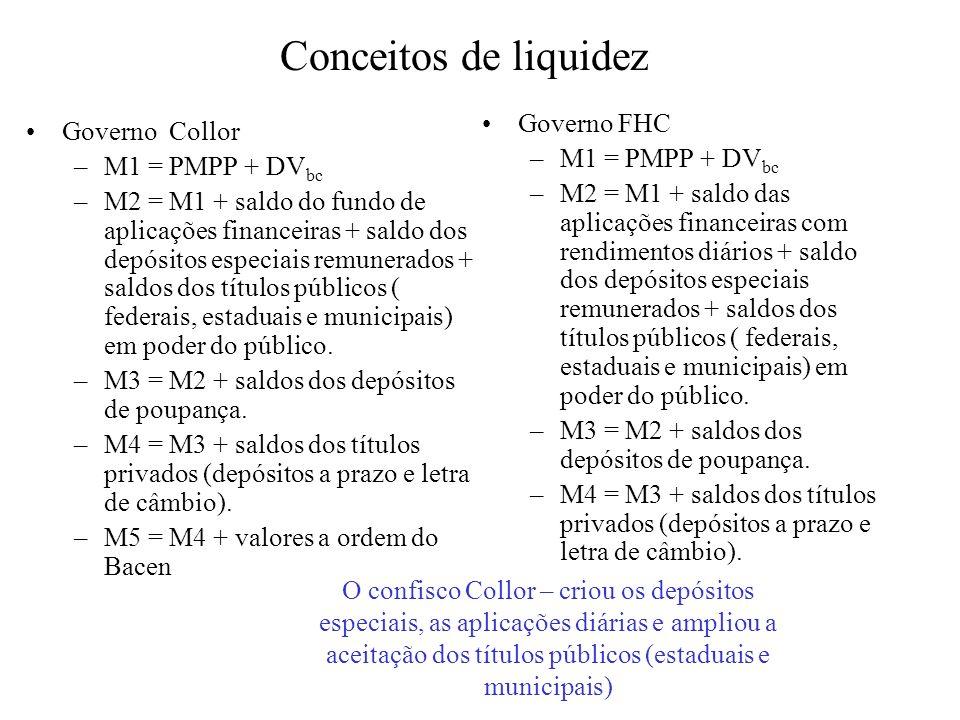 Conceitos de liquidez Governo FHC Governo Collor M1 = PMPP + DVbc