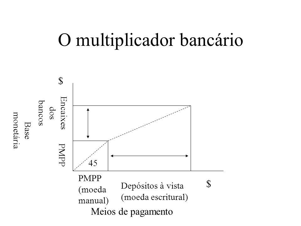O multiplicador bancário
