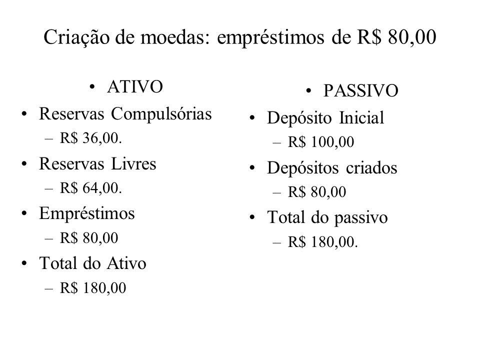 Criação de moedas: empréstimos de R$ 80,00