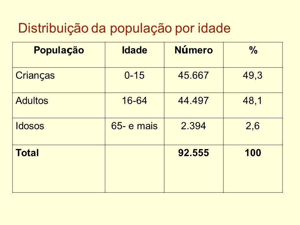 Distribuição da população por idade