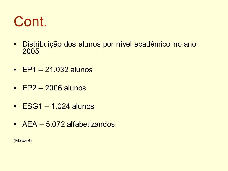 Cont. Distribuição dos alunos por nível académico no ano 2005