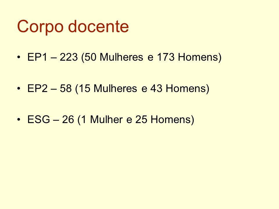 Corpo docente EP1 – 223 (50 Mulheres e 173 Homens)