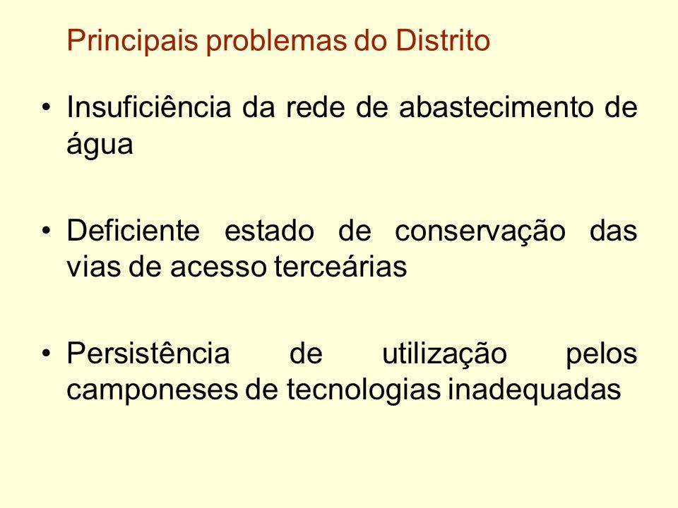 Principais problemas do Distrito