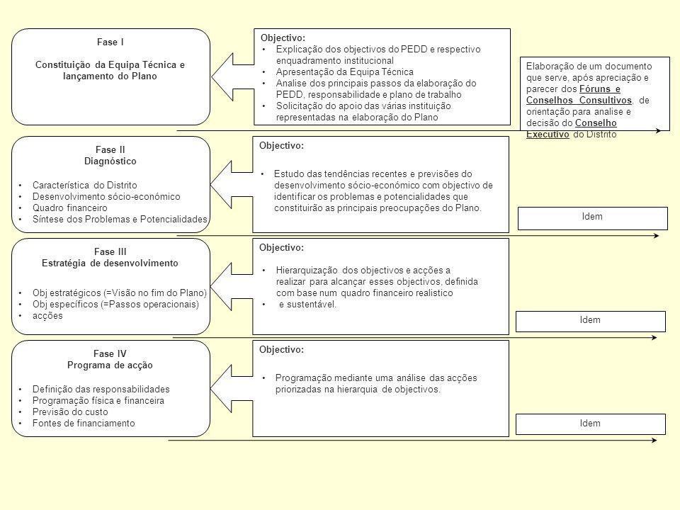 Constituição da Equipa Técnica e lançamento do Plano Objectivo:
