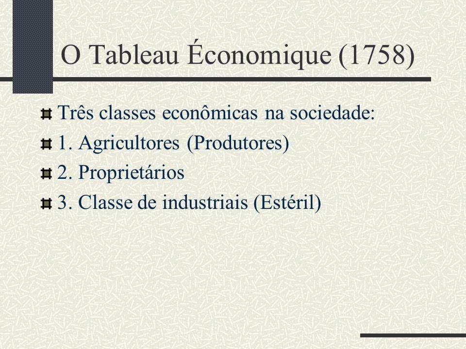 O Tableau Économique (1758)