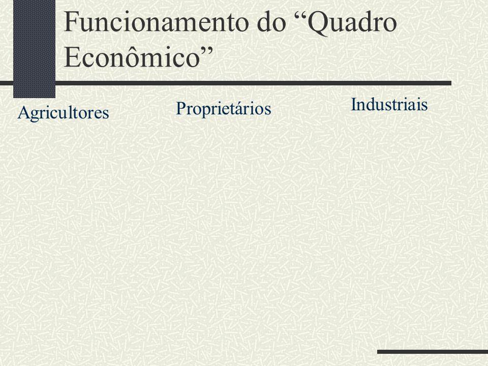 Funcionamento do Quadro Econômico