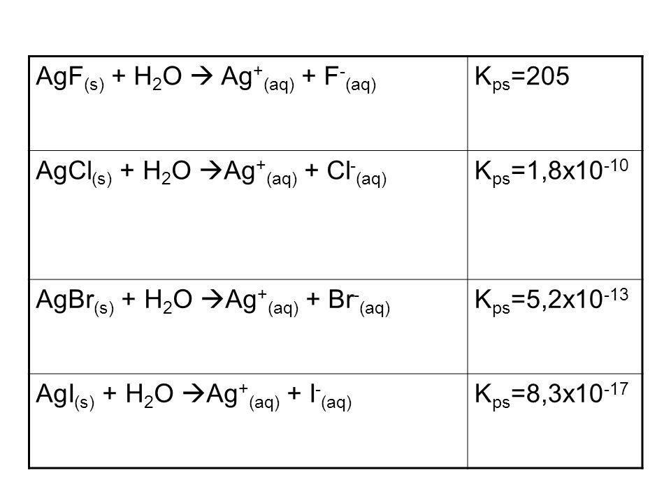 AgF(s) + H2O  Ag+(aq) + F-(aq)