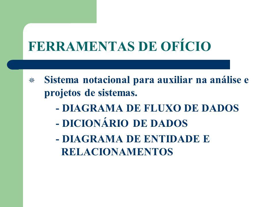 FERRAMENTAS DE OFÍCIO Sistema notacional para auxiliar na análise e projetos de sistemas. - DIAGRAMA DE FLUXO DE DADOS.