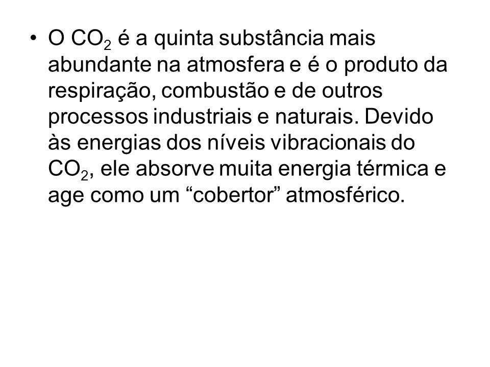 O CO2 é a quinta substância mais abundante na atmosfera e é o produto da respiração, combustão e de outros processos industriais e naturais.