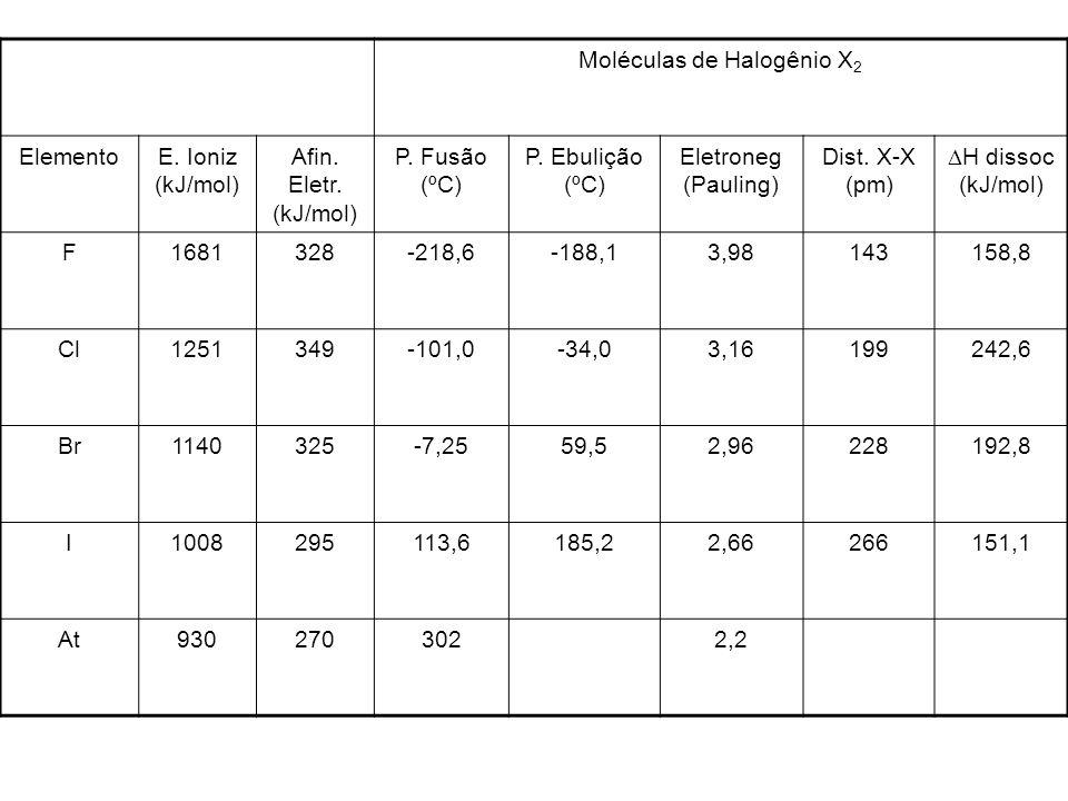 Moléculas de Halogênio X2
