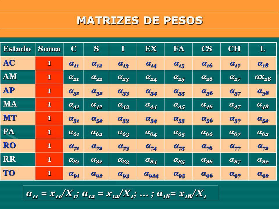 MATRIZES DE PESOS a11 = x11/X1; a12 = x12/X1; ... ; a18= x18/X1 Estado