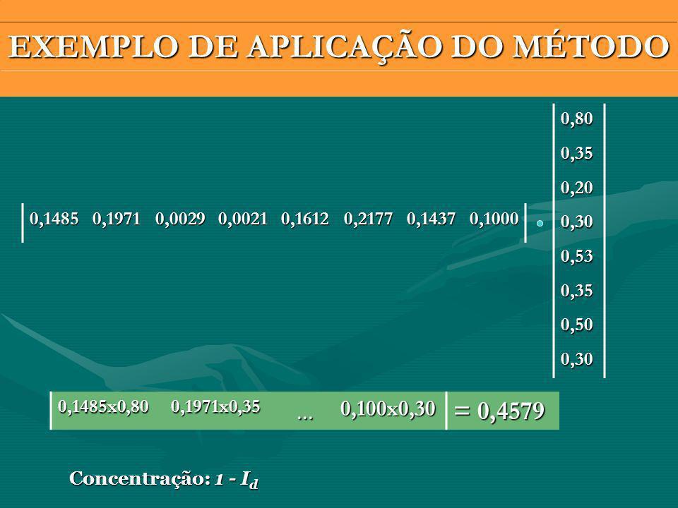EXEMPLO DE APLICAÇÃO DO MÉTODO