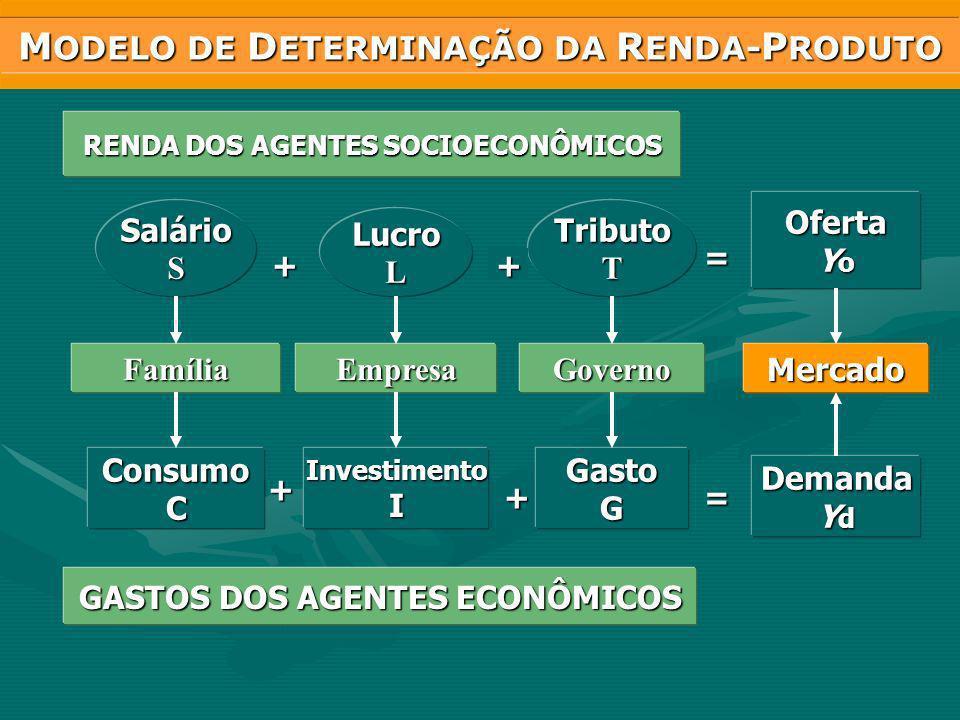 MODELO DE DETERMINAÇÃO DA RENDA-PRODUTO