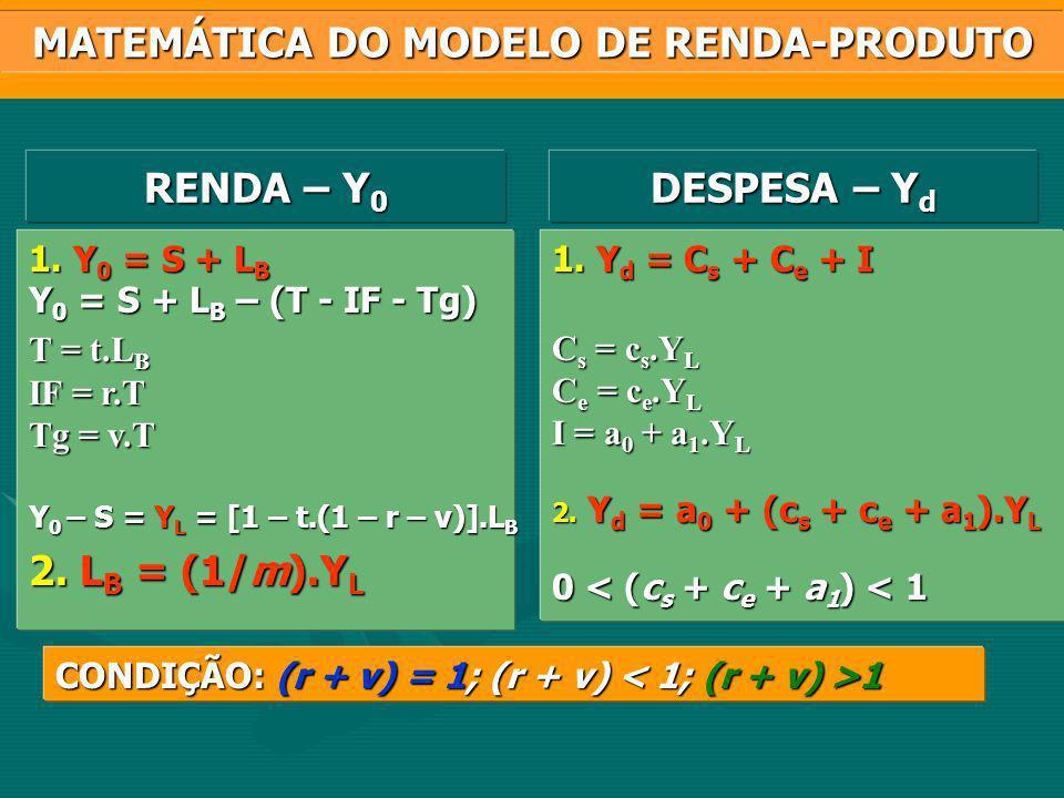 MATEMÁTICA DO MODELO DE RENDA-PRODUTO