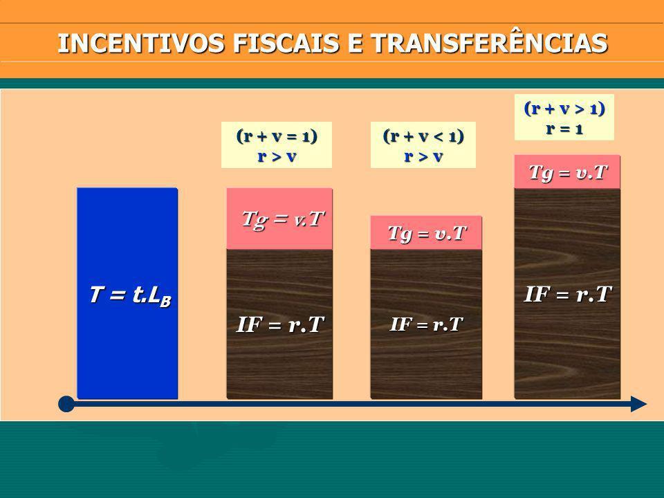INCENTIVOS FISCAIS E TRANSFERÊNCIAS