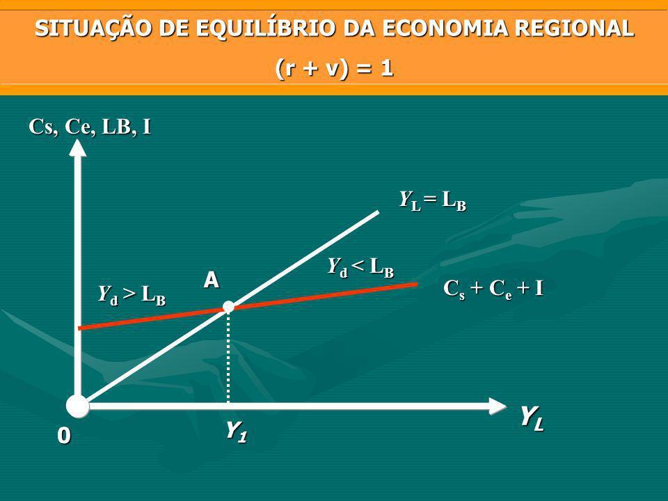 SITUAÇÃO DE EQUILÍBRIO DA ECONOMIA REGIONAL