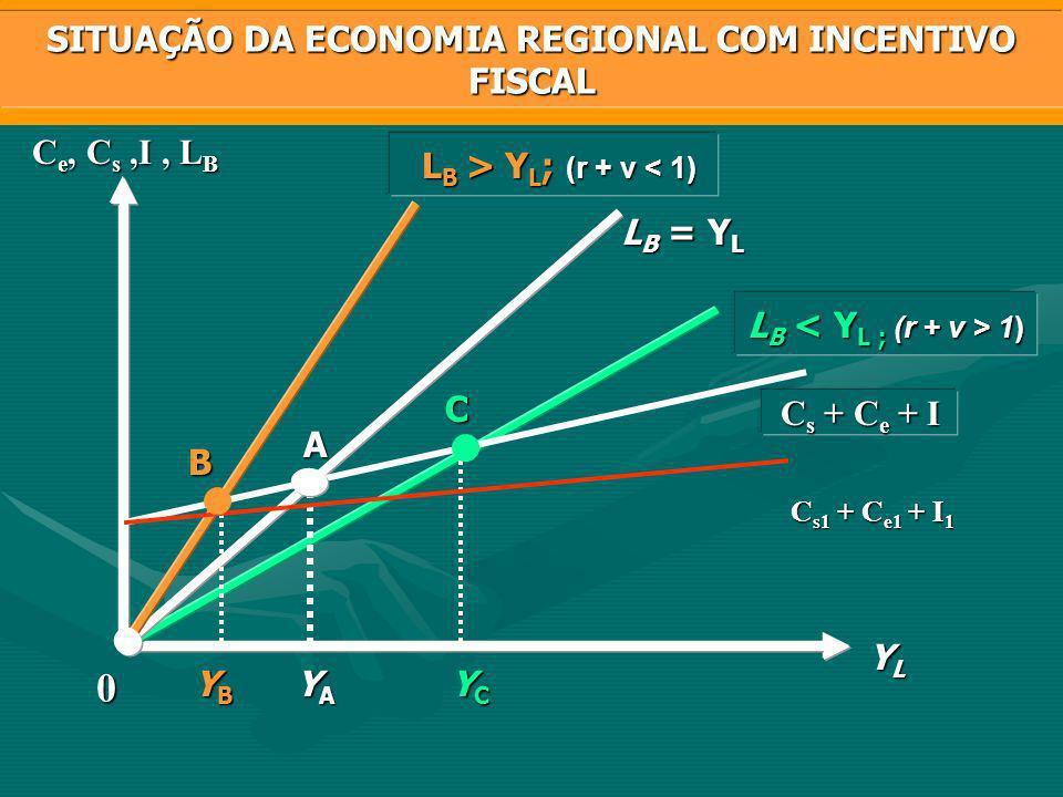 SITUAÇÃO DA ECONOMIA REGIONAL COM INCENTIVO FISCAL