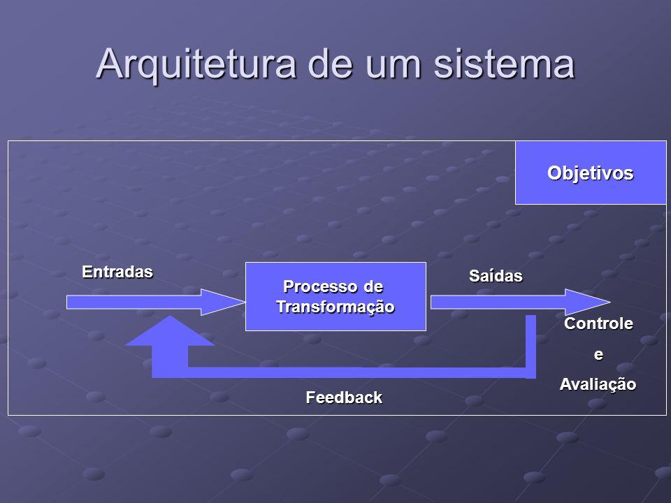Arquitetura de um sistema