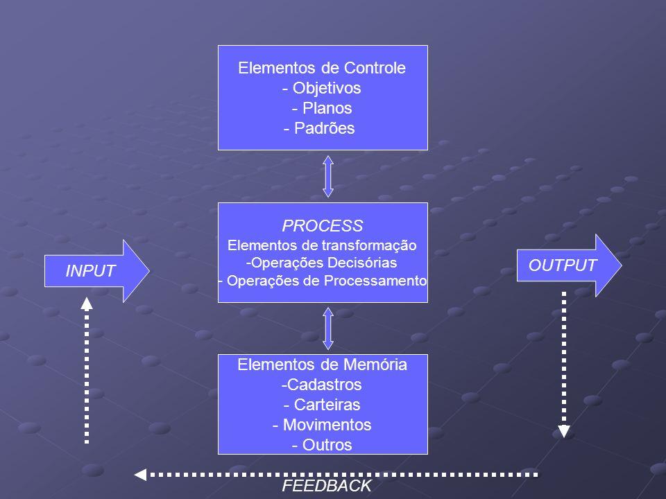 Elementos de Controle Objetivos Planos Padrões PROCESS OUTPUT INPUT