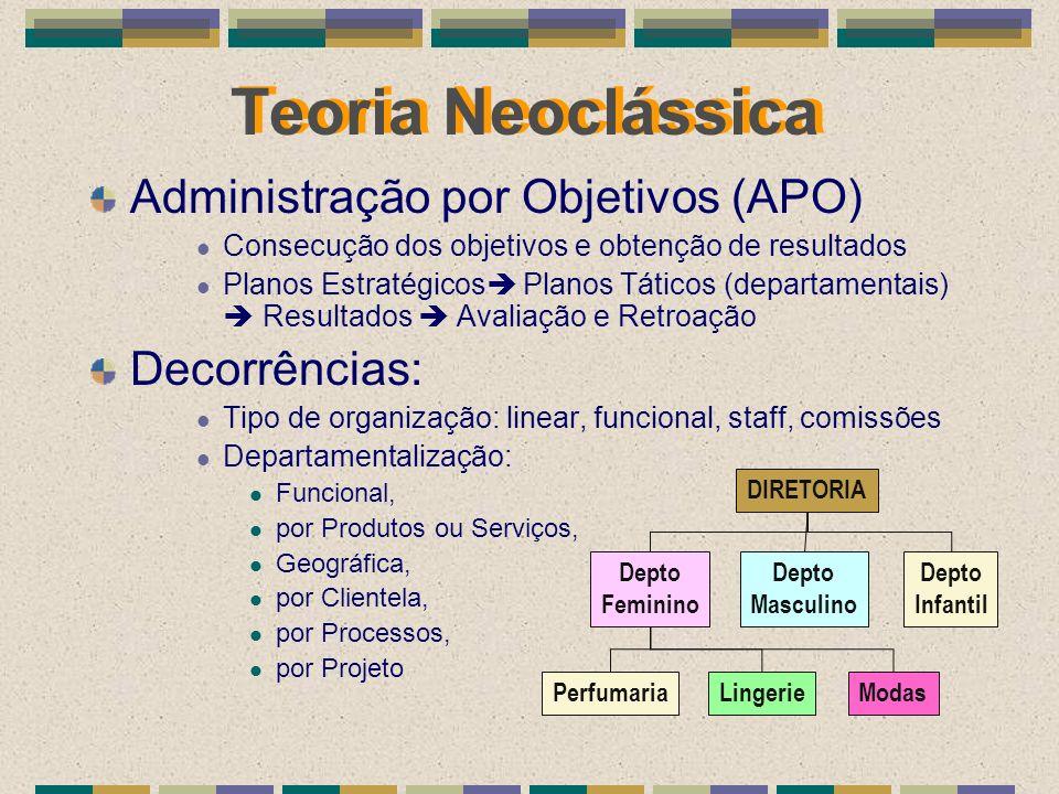 Teoria Neoclássica Administração por Objetivos (APO) Decorrências: