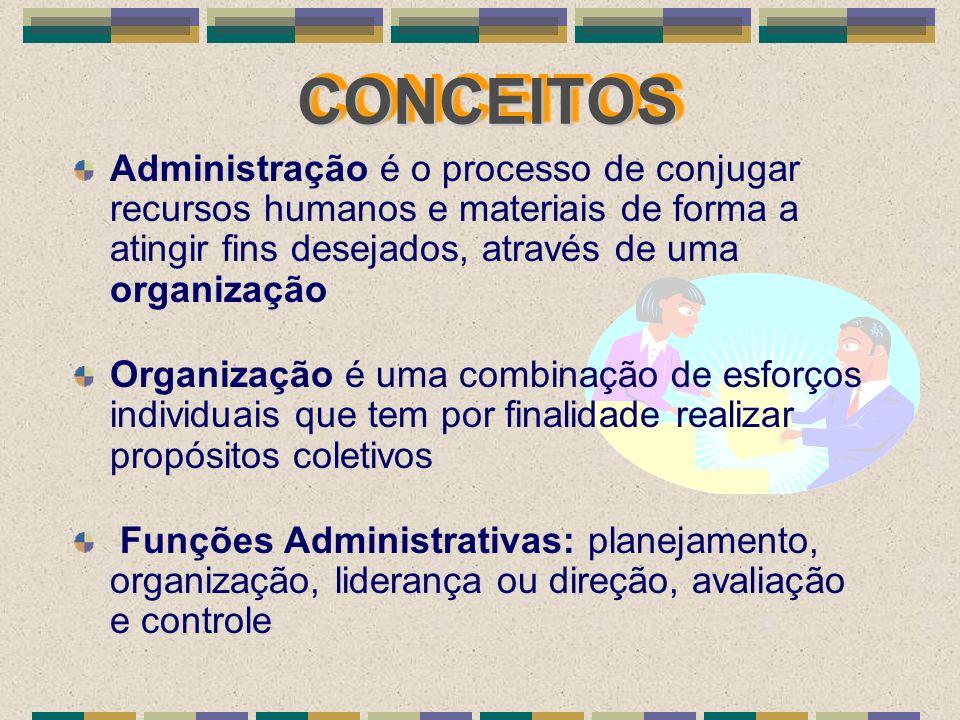 CONCEITOS Administração é o processo de conjugar recursos humanos e materiais de forma a atingir fins desejados, através de uma organização.