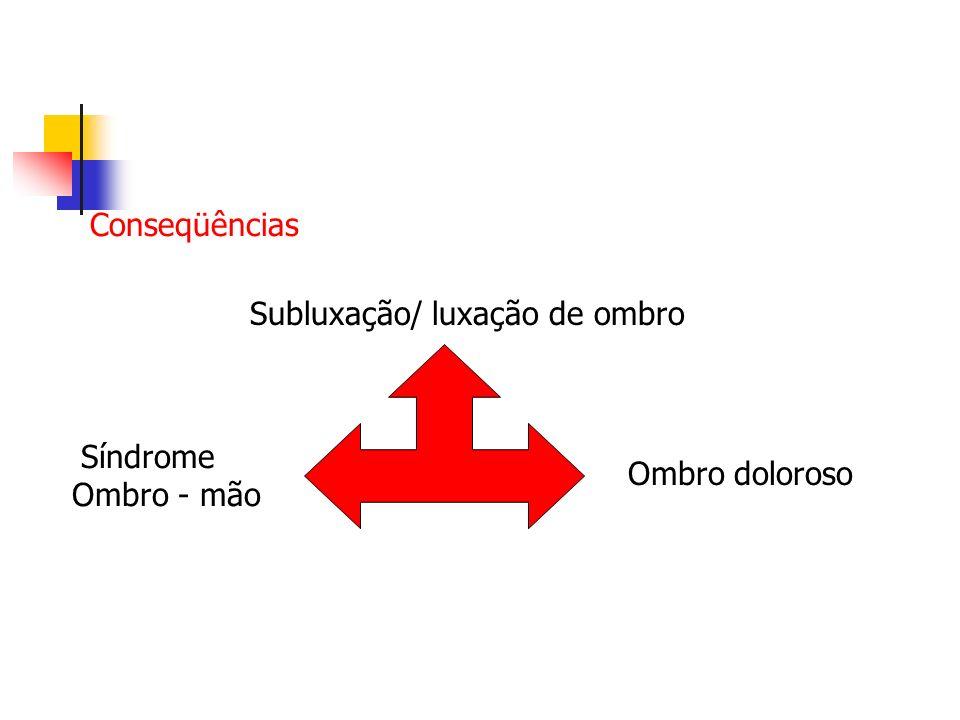 Conseqüências Subluxação/ luxação de ombro Síndrome Ombro - mão Ombro doloroso
