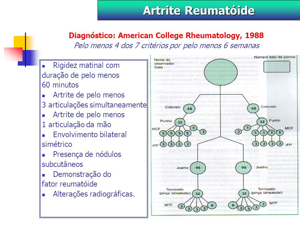 Diagnóstico: American College Rheumatology, 1988