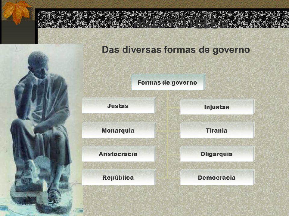 ARISTÓTELES Das diversas formas de governo Formas de governo Justas