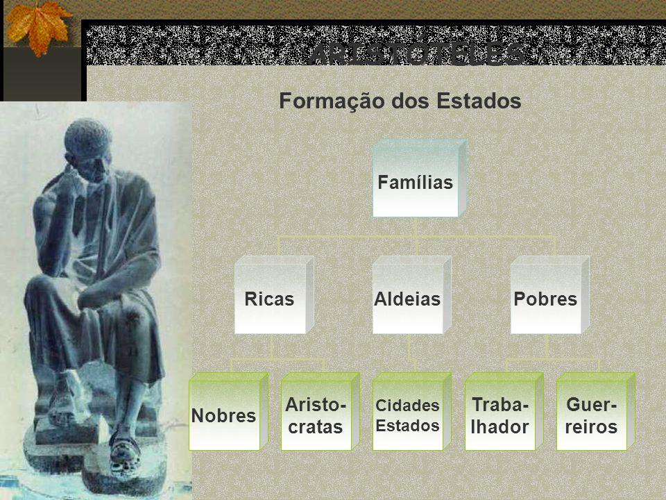ARISTÓTELES Formação dos Estados Famílias Ricas Aldeias Pobres Nobres